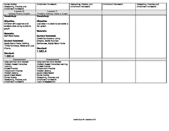 2012 Cm Core EnVision Math First Grade Topic 14 Unit Plan- Use Data to Answer ?s