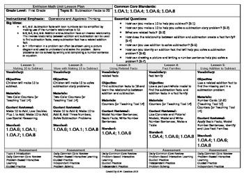 2012 Cm Core EnVision Math First Grade Topic 6 Unit Plan - Subtract Facts to 20