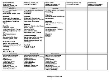 2012 Cm Core EnVision Math Kindergarten Topic 14 Unit Plan - Ident/Desc Shapes