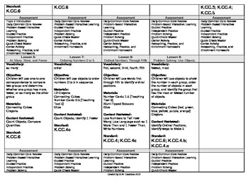 2012 Cm Core EnVision Math Kindergarten Topic 2 Unit Plan - Comp & Order 0 to 5