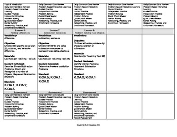2012 Common Core EnVision Math Kindergarten Topic 8 Unit Plan - Understanding -