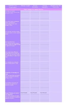 Common Core English Language Arts Organization Chart