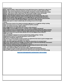 Common Core & Essential Elements (ELA 6th) Quick Reference Sheets