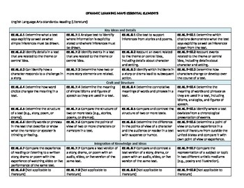 Common Core Essential Elements Side by Side