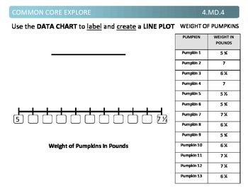 Common Core Explore 4.md.4 working with line plots