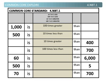 Common Core Explore Grade 4 Number and Operation in Base T