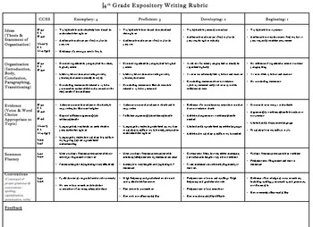 Common Core Expository/Opinion/Informational/Nonfiction Rubric 4th grade