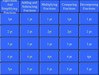 Common Core Fraction Jeopardy Game