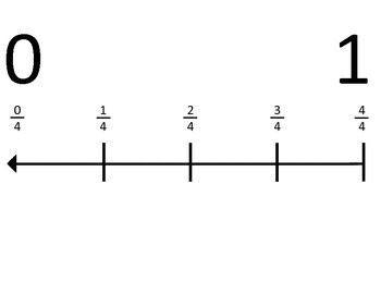 Common Core Fraction Number Lines from 0 to 5