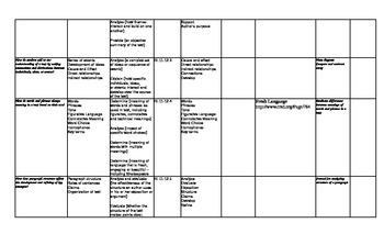 "Common Core Grades 11-12  ELA Standards ""Unwrapped"""