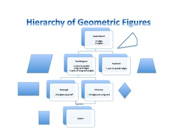 Common Core Hierarchy of Geometric Figures