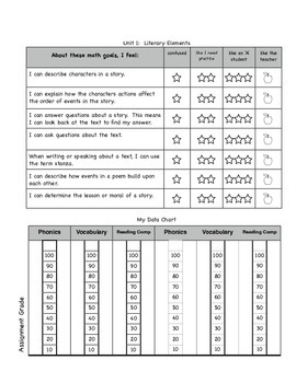 Common Core I Can Data Charts for 3rd Grade Reading