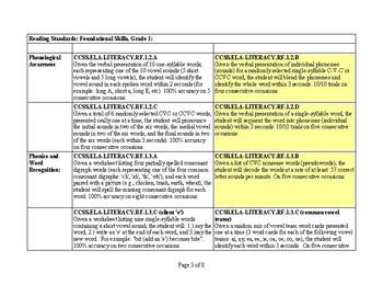 Common Core IEP Goals for ELA, Foundational Reading Skills, Grades K-5