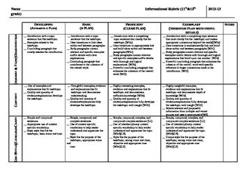 Common Core Informational Essay Rubric - High School Level