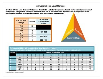 Common Core Insructional Text Level Ranges