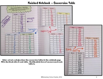 Common Core Interactive Math Notebook - Customary Measurement & Multiplication