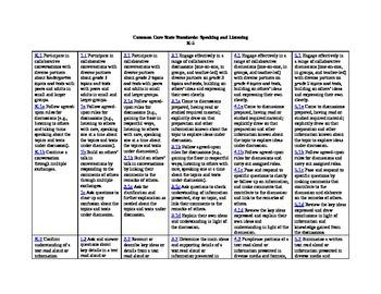 Common Core K-5 Speaking and Listening/Language Standards Crosswalk