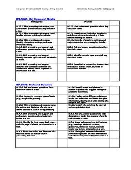 Common Core Kindergarten and First Grade (ELA) Checklist