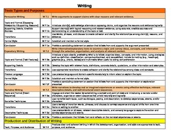 Common Core Lesson Plan Template ELA 7th Grade