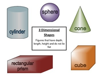 Common Core Math 3-D Shapes Poster with labels