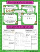 Common Core Math: 5th Grade Fractions 1 Complete Set