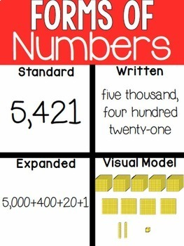 3rd Grade Math Anchor Charts - Poster and Printer Paper Sizes