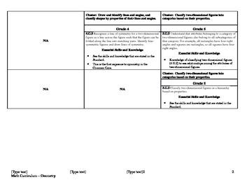 Common Core Math Curriculum Framework Grades 3-5 (Geometry)
