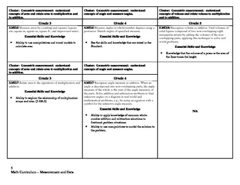 Common Core Math Curriculum Framework Grades 3-5 (Measurement and Data)