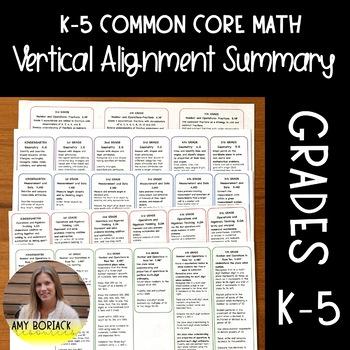 Common Core Math: K-5 Skills Summary