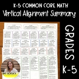 K-5 MATH Vertical Alignment Summary for Common Core