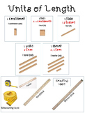 Common Core Math: Measuring Units of Length Poster