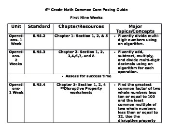 Common Core Math Pacing Guide- Grade 6