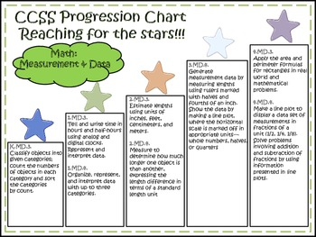 Common Core Math Progression Charts k-4