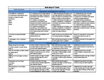 Common Core Math Rubric