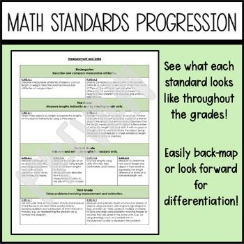 Common Core Math Standard Progressions
