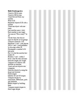 Common Core Math Standards Chart - Kindergarten .docx