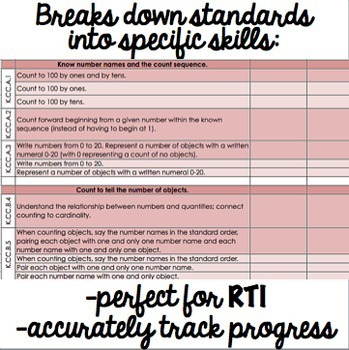 Common Core Checklist - Kindergarten Math