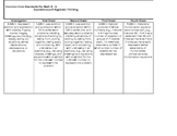 Common Core Math Standards Vertically Aligned