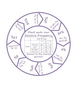 "Common Core Math Stations and Games - ""Roundabouts"" Relative Frequency"