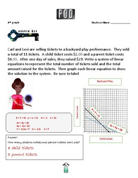 Common Core Math: Systems of Equations