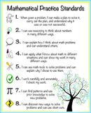 Common Core Mathematical Practice Standards Poster - I Can Statements
