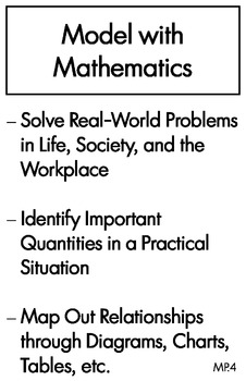 Common Core Mathematical Practices Posters for Students