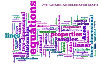 Common Core Mathematics 7th Grade Accelerated Word Cloud Poster White  Background