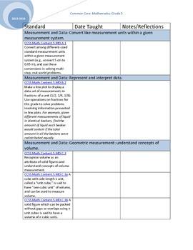 Common Core Mathematics Checklist 5th grade