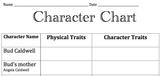 Common Core Module Bud, Not Buddy Character Chart