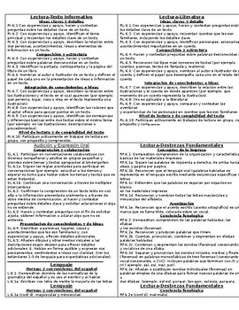 Common Core, NGSS, Social Science Standards cheat sheet Bundle (Spanish) K