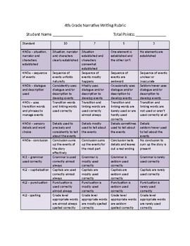 Common Core Narrative Writing Rubric 4th grade