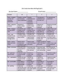 Common Core Narrative Writing Rubric 5th grade