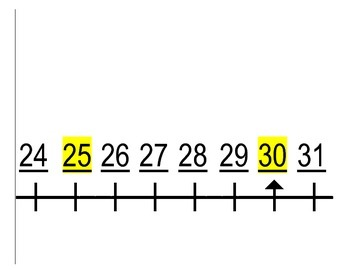 Common Core Number Line - 0 through 150