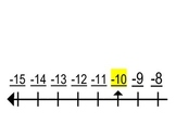 Common Core Number Line: -15 to 1000